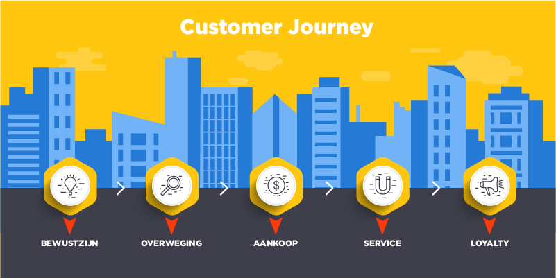 customer journey maken